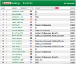 Sebastian Vettel na czele rankingu Castrol
