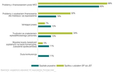 Finansowanie NFZ: jest poprawa, ale pozostaje główną bolączką szpitali